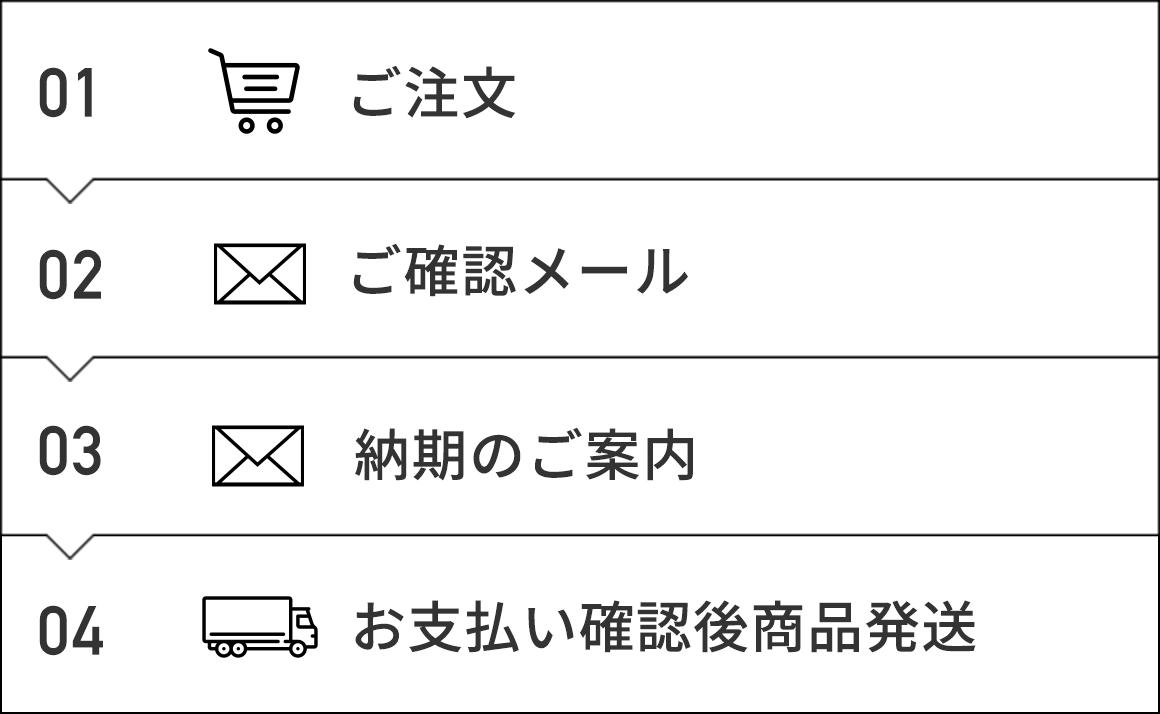 01 ご注文 → 02 ご確認メール → 03 納期のご案内 → 04 お支払い確認後商品発送